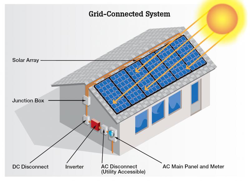 Alternative energy or sustainable energy?